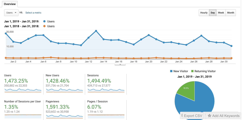 analytics data comparing january 2019 to january 2018